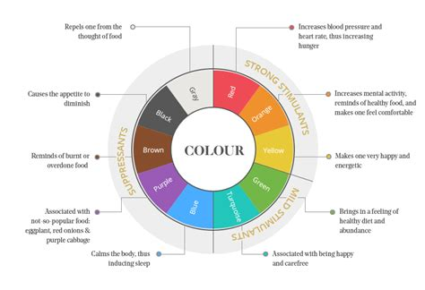 psychology of color interior design the psychology of restaurant interior design part 1 color fohlio