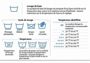 Symboles Lavage Vêtements : sigle textile lavage les bons tuyaux ~ Melissatoandfro.com Idées de Décoration