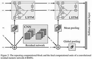U8f6c  Deep Learning Architecture Diagrams - Ahu-wangxiao