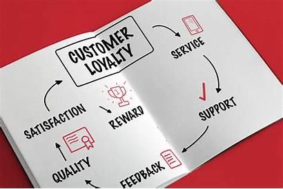 Loyalty Customer Brand Satisfaction Marketing Build Programs
