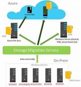 Storage Migration Service Overview