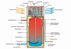 Residential Wiring Diagram Heater Heater Thermostat