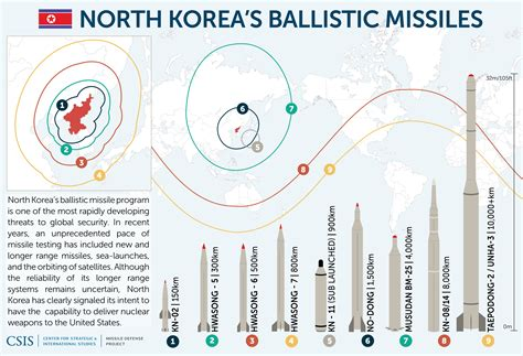 Missile Maps and Infographics