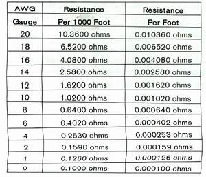 Muscle Cars Headquarters  Wire Resistance Chart