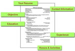 make a really resume how to write a resume how to write a resume properly
