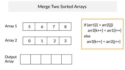 Merge two sorted arrays | Program in C, C++, java and Python