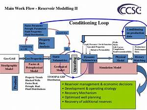 Reservoir modeling work flow chart