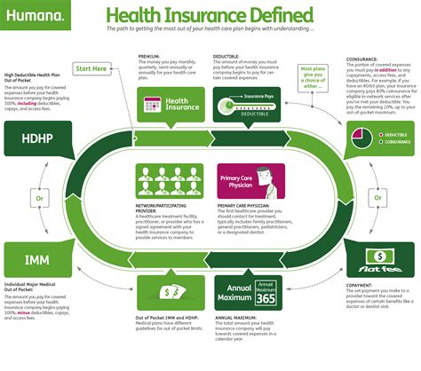 'hpi' and the hpi logo are registered trademarks of hpi limited. Health Insurance can be confusing! Check out this ...