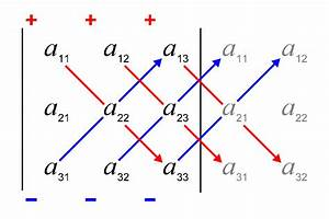 Determinante Berechnen 4x4 : file schema sarrus wikimedia commons ~ Themetempest.com Abrechnung