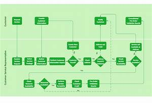 34 Business Process Flow Diagram Examples