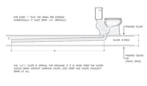 kitchen sink drain pipe size luxury kitchen sink drain size taste