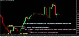 Double Bottom Chart Pattern Forex Trading Strategy
