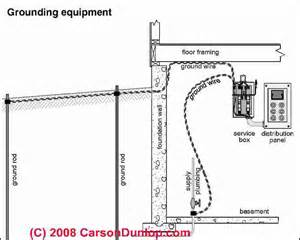 watch more like residential grounding diagram wiring diagram on electrical service entrance panel wiring diagram