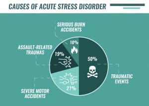 acute stress disorder  american institute  stress