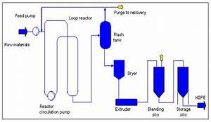 Loop In Process Flow Diagram