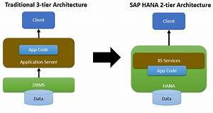 Enhanced Features Of Sap Hana 2 0 Sp02