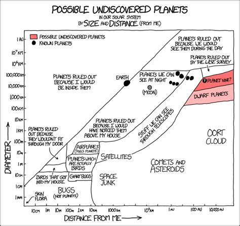 Xkcd Bird Xkcd Possible Undiscovered Planets