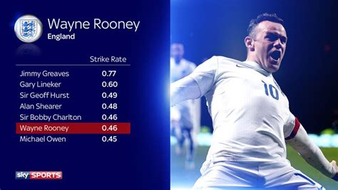 Wayne Rooney's England record: How does he compare to the ...
