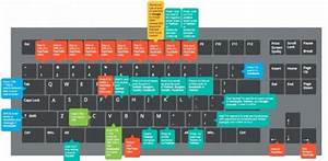 40  Useful Pc Keyboard Shortcuts For Serious Social Media