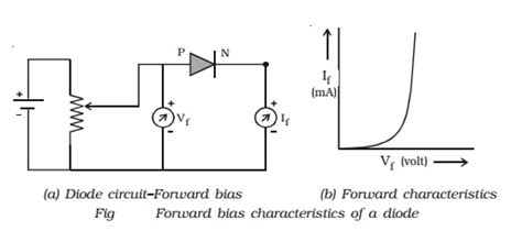 Junction Diode Forward Reverse Bias Characteristics