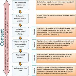 Protocol For A Process Evaluation Of A Cluster Randomised