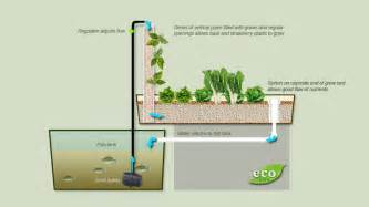 efficient small house plans aquaponics how to