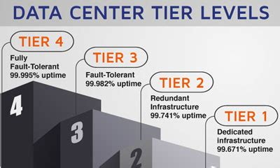 identifying data center tier levels  guide telehouse