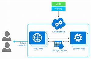 Azure Cloud Service Vs Azure Resource Manager  U2013 Canitpro