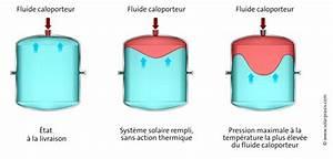Vase Expansion Voiture : vase d expansion pression blog sur les voitures ~ Gottalentnigeria.com Avis de Voitures