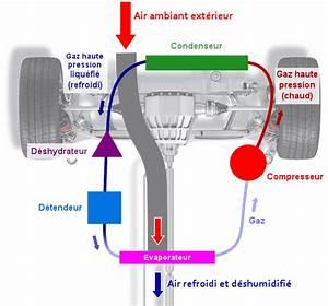 Fonctionnement Clim Voiture : compresseur climatisation voiture fonctionnement ~ Medecine-chirurgie-esthetiques.com Avis de Voitures