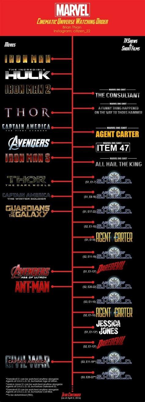 order     marvel cinematic universe
