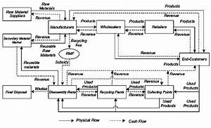 Conceptual Framework For Integrated Logistics Control Across A