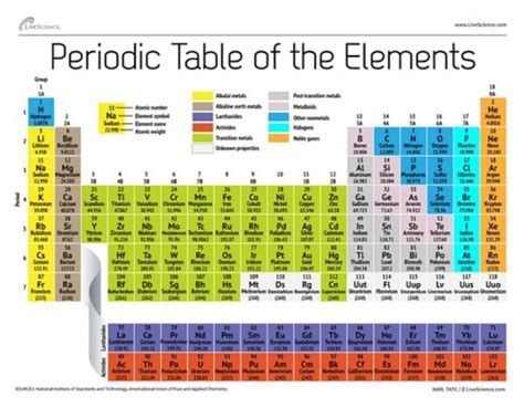 periodic table of elements big pictures large periodic table of elements search results