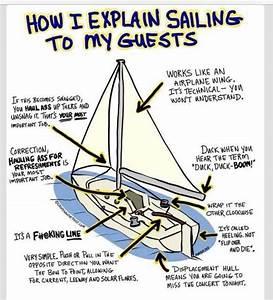 Sailing Nomenclature