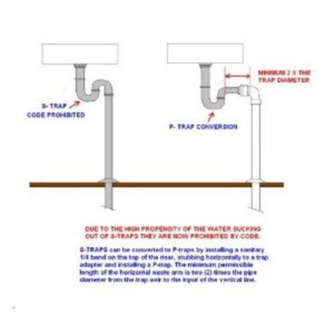 S Traps vs P Traps   Hawley Home Inspections LLC