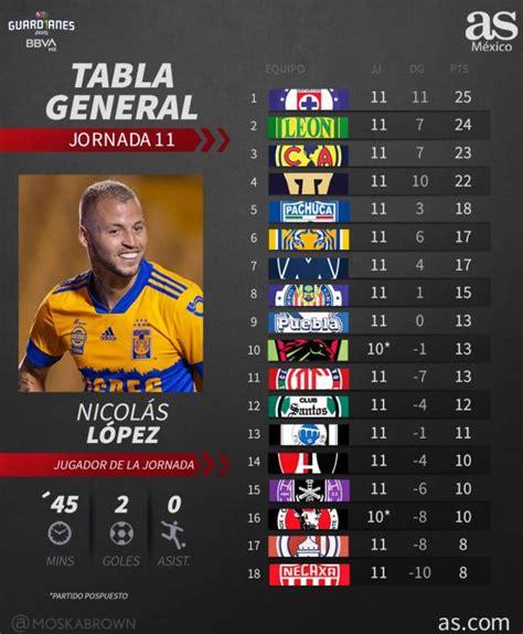 Tabla general de la Liga MX: Guardianes 2020, Jornada 11 ...