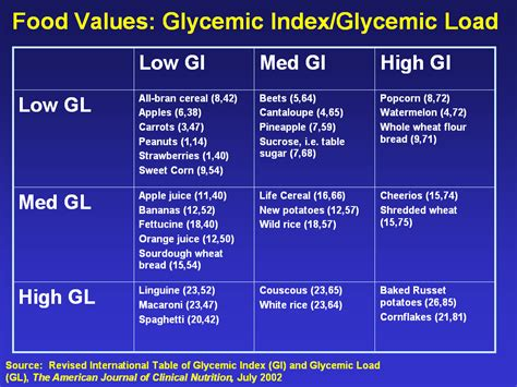 Low Glycemic Food And What Makes It Low