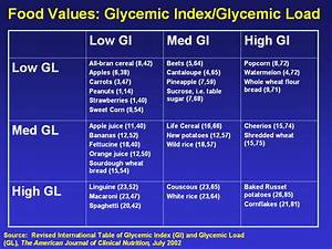 Glycemic Index Chart Glycemic Load Attracting Wellness