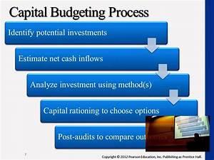Capital Budgeting Process Diagram
