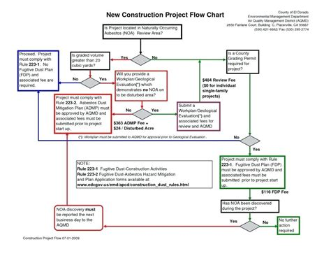 process map template diagram excel swim diagram template editable