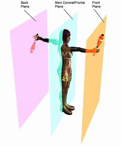Plans Axes Jongleur Jonglage Rotations Objets Theorie