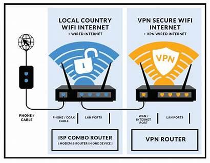 Vpn Router Setup Netflix Dual Playoffs Anywhere