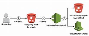 How To Detect And Automatically Remediate Unintended