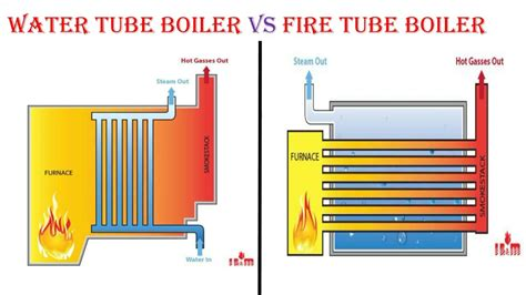 Fire Tube Boiler Vs Water Tube Boiler {explained In Hindi