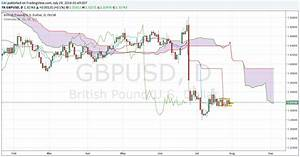 British Pound To Dollar Forecast: GDP Fails To Provide USD ...