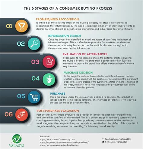 #consumerinsights #buying #behavior #salesfunnels # ...