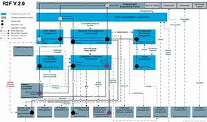 It4it Reference Architecture  Version 2 0