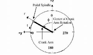 Definition Of The Radial And Tangent Crank Arm Directions