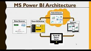 Power Bi - Do It Yourself Tutorial