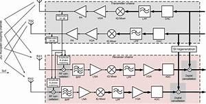 Block Diagram Of The Considered 2  U00d7 2 Full